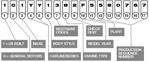 vin corvette decoder decoding chevy numbers number codes rpo 1981 code location decode motor digit 1980 1972 service 1953 motors